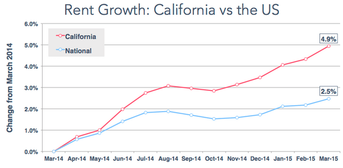 Rent growth: California VS the US