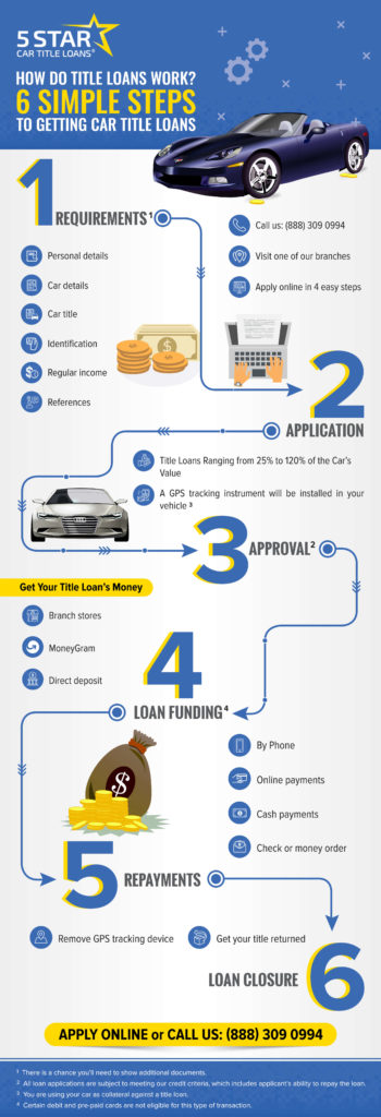 Infographics - How Do Title Loans work